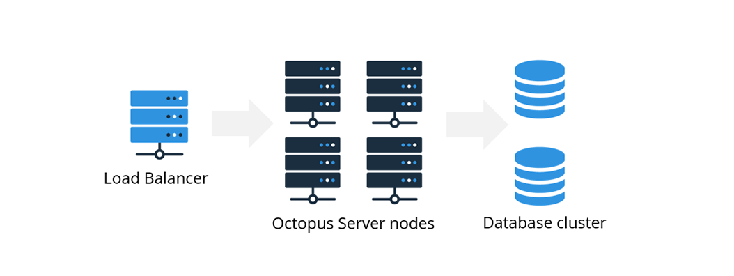 Highly available nodes can be easily setup with Octopus